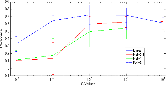 Figure 1: F1 score vs C values for SVMs with other kernels
