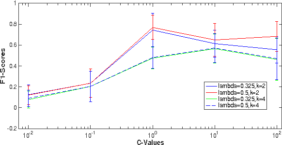 Figure 2: F1 score vs C-values for SVMs with subsequence string kernels