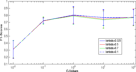 Figure 3: F1 score vs C values for SVMs with CASK