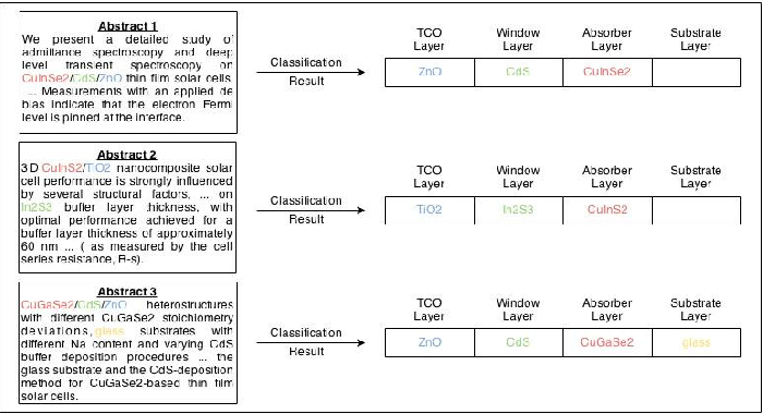Figure 4: Abstract level classification results