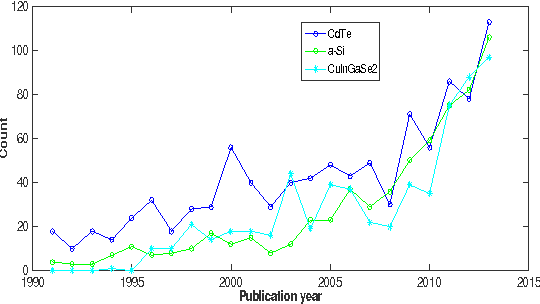 Figure 5: Frequency count vs publication year for various absorber layer materials