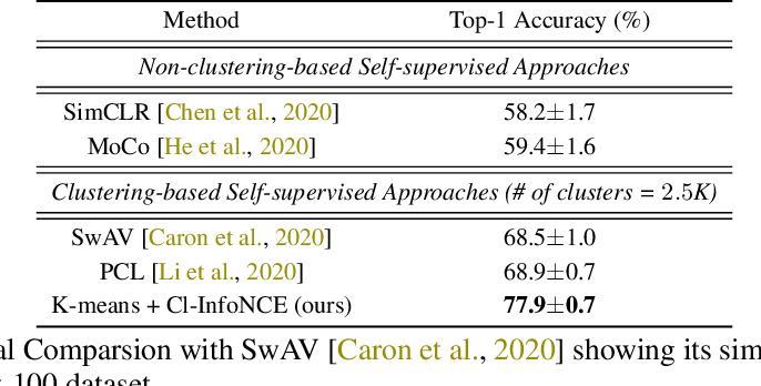 Figure 4 for Integrating Auxiliary Information in Self-supervised Learning