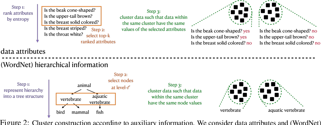 Figure 3 for Integrating Auxiliary Information in Self-supervised Learning