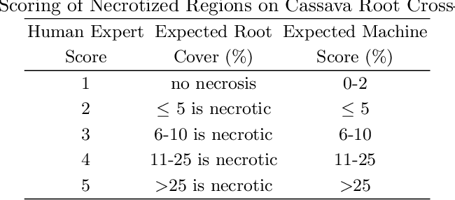 Figure 1 for Scoring Root Necrosis in Cassava Using Semantic Segmentation