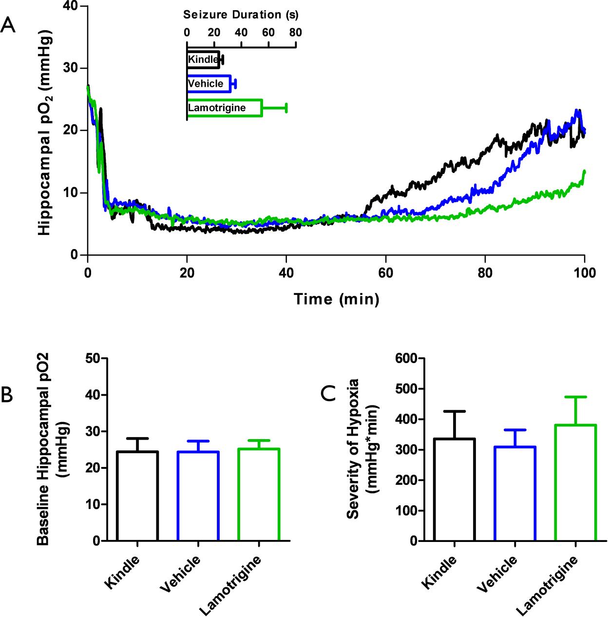 Figure 4-8: Seizure induced hypoxia and seizure durations post-lamotrigine