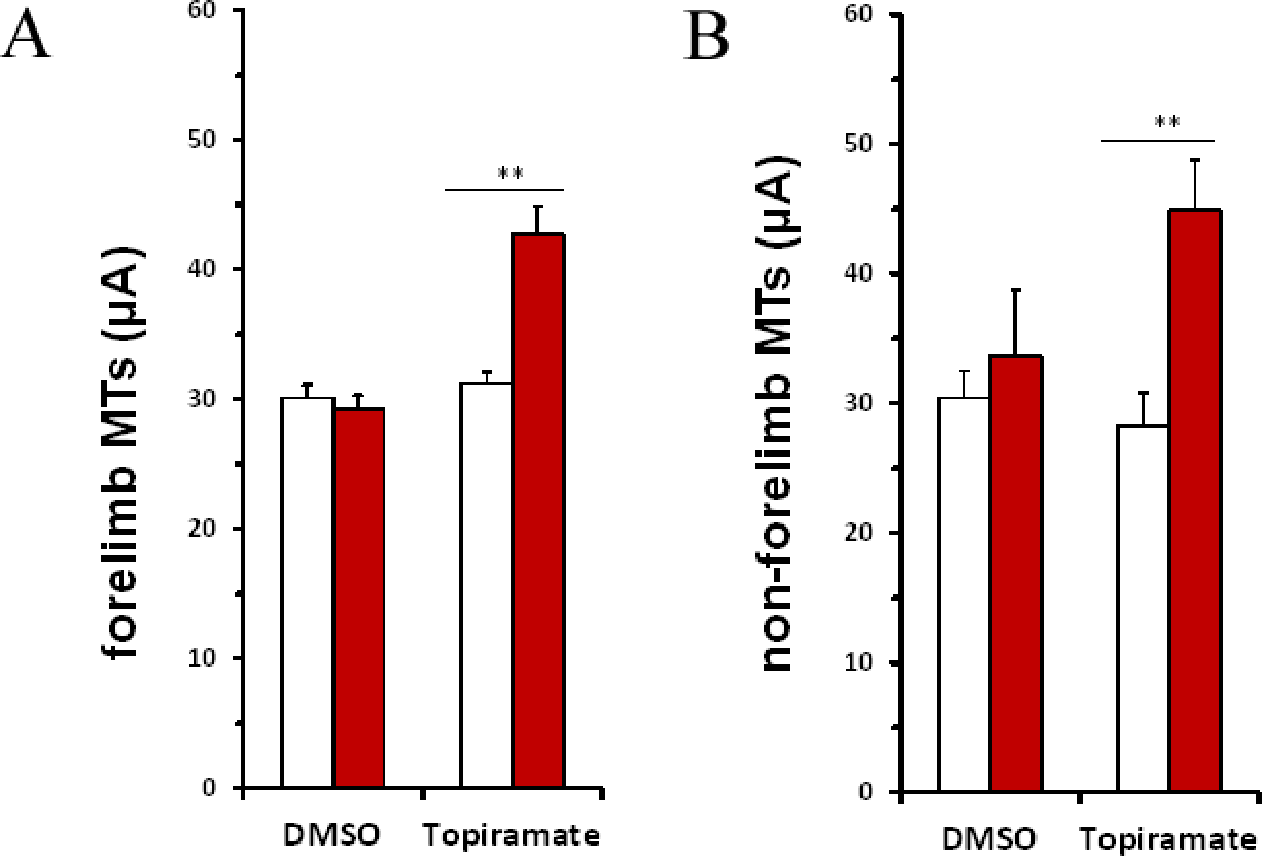 Figure 2.7: Increased movement thresholds caused by topiramate
