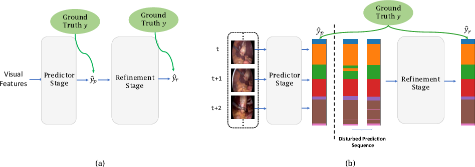 Figure 1 for Not End-to-End: Explore Multi-Stage Architecture for Online Surgical Phase Recognition