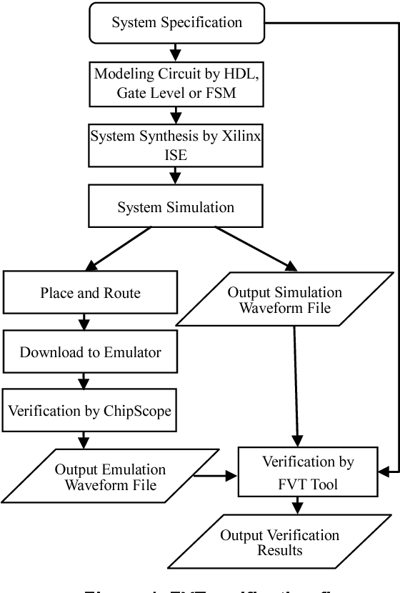 An Integrated Functional Verification Tool for FPGA Systems