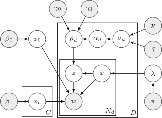 Figure 2 for Multi-label Dataless Text Classification with Topic Modeling
