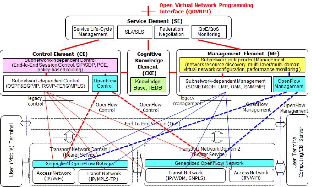Figure 6 From Qos Aware Network Operating System For Software