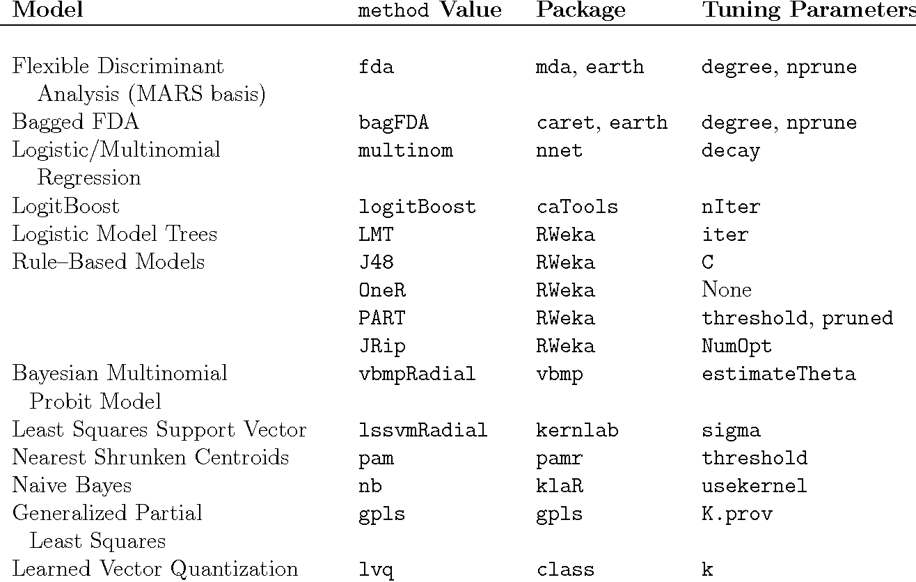 Table 1 from The caret Package - Semantic Scholar