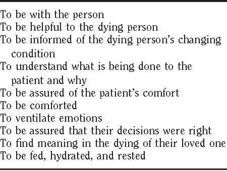 Table 1 from Recommendations for end-of-life care in the