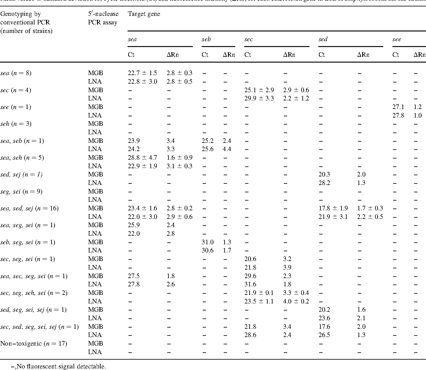 Table 1 from Evaluation of the performance of LNA and MGB