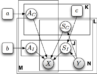 Figure 1 for Bayesian Group Nonnegative Matrix Factorization for EEG Analysis