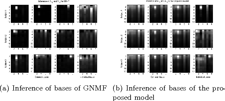 Figure 2 for Bayesian Group Nonnegative Matrix Factorization for EEG Analysis