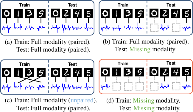 Figure 1 for SMIL: Multimodal Learning with Severely Missing Modality