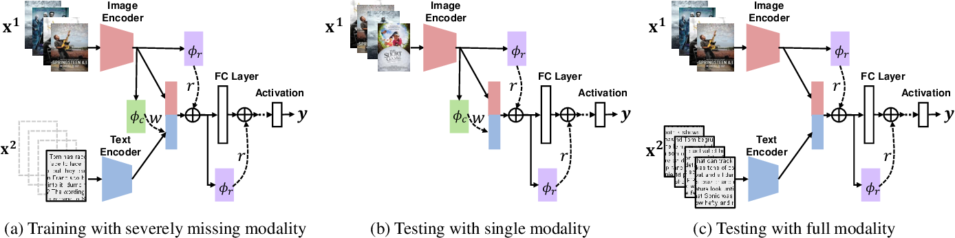 Figure 3 for SMIL: Multimodal Learning with Severely Missing Modality