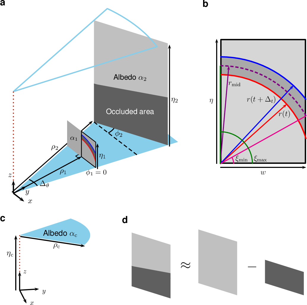 Figure 2 for Seeing Around Corners with Edge-Resolved Transient Imaging