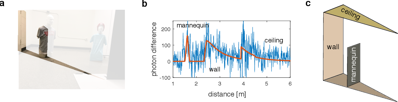 Figure 3 for Seeing Around Corners with Edge-Resolved Transient Imaging