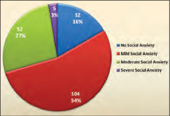 1 pie diagram showing the frequency and percentage of students with social  anxiety