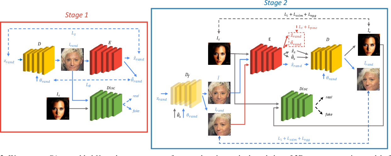 Figure 3 for Unsupervised Novel View Synthesis from a Single Image