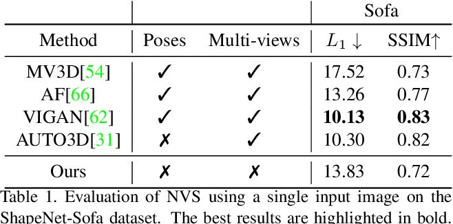 Figure 2 for Unsupervised Novel View Synthesis from a Single Image