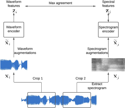 Figure 1 for Multi-Format Contrastive Learning of Audio Representations
