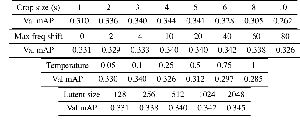 Figure 2 for Multi-Format Contrastive Learning of Audio Representations
