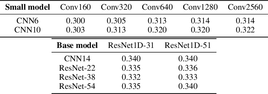 Figure 4 for Multi-Format Contrastive Learning of Audio Representations