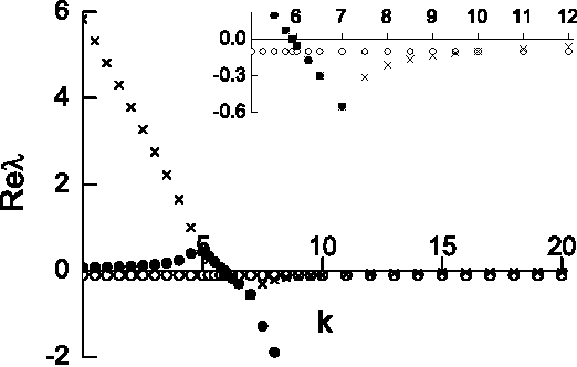 Fig. 1. Dependence of the Reλ on the coupling coefficient k from Eq. (12). a = 6, b = 0.1, ωf = 0.1. The insert is a zoomed view of the Reλ in the k range from 5 to 12.