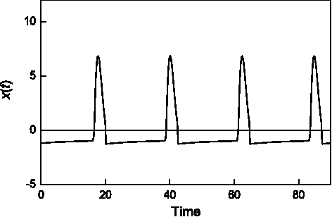 Fig. 2. Spikes x(t) from Eq. (1–3). a = 6, b = 0.1, ξ = 1.7, d1 = 60, d2 = 7.