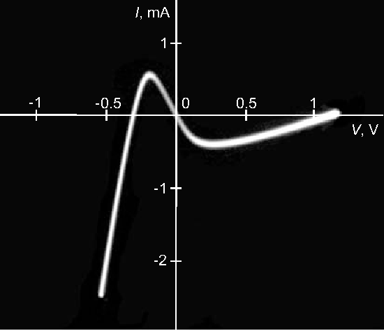 Fig. 6. DC Current-voltage characteristic of the electronic neuron cell. The elements C, L and R6 are removed from the circuit, the switch S is in the open position.