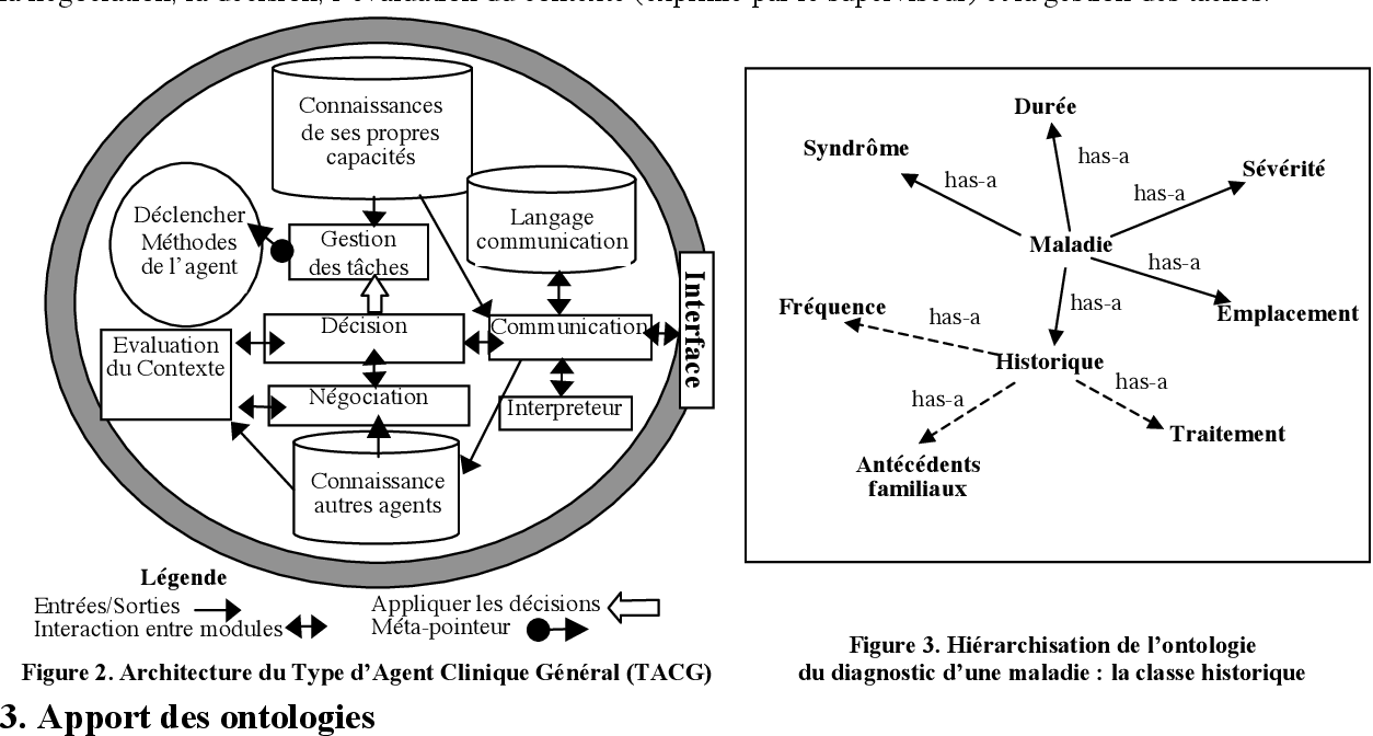 Figure 2 for A multi-agent ontologies-based clinical decision support system