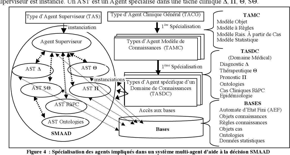 Figure 4 for A multi-agent ontologies-based clinical decision support system