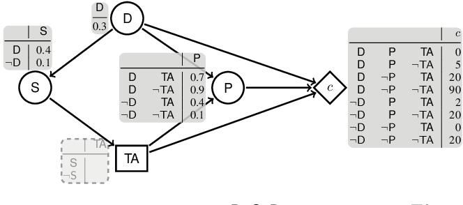 Figure 1 for Reasoning with Contextual Knowledge and Influence Diagrams