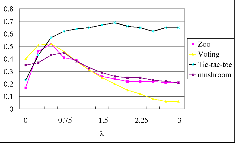 Figure 2 for Feature selection with test cost constraint