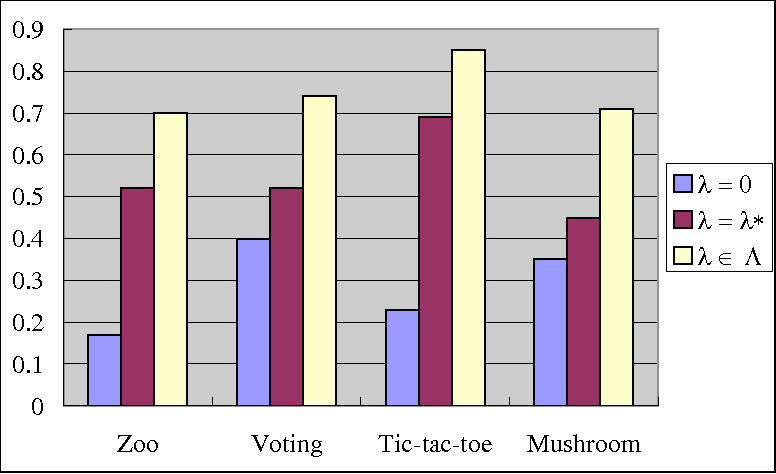 Figure 4 for Feature selection with test cost constraint
