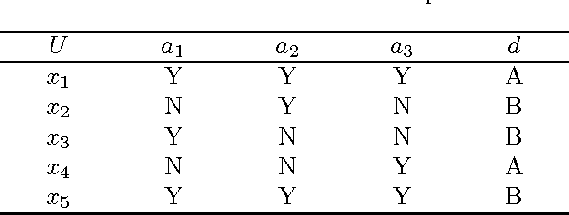 Figure 1 for Feature selection with test cost constraint