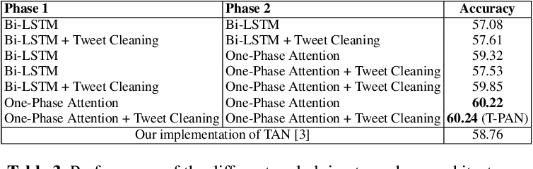 Figure 4 for Topical Stance Detection for Twitter: A Two-Phase LSTM Model Using Attention