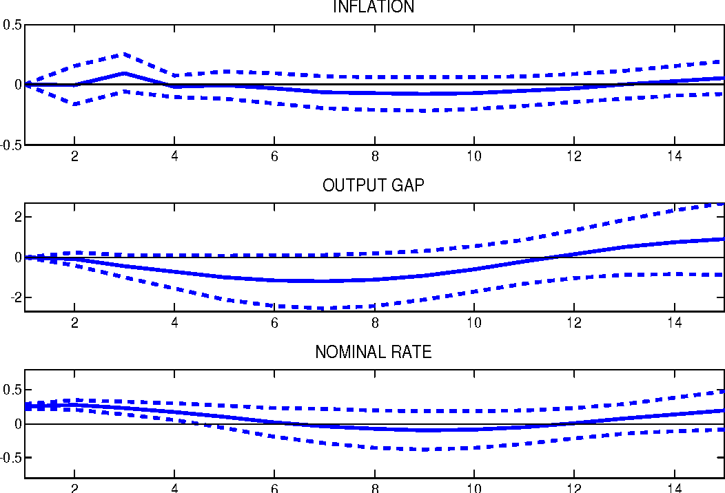 Figure 1 from Monetary policy shocks and Cholesky VARs: an