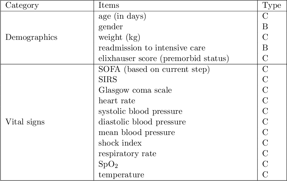 Figure 2 for Optimizing Sequential Medical Treatments with Auto-Encoding Heuristic Search in POMDPs
