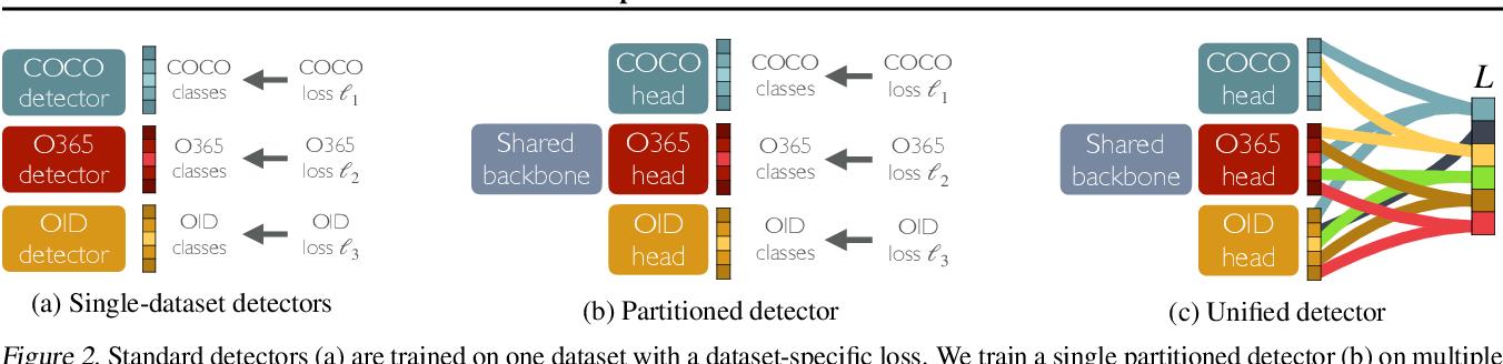 Figure 3 for Simple multi-dataset detection