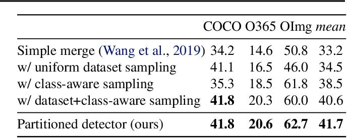 Figure 2 for Simple multi-dataset detection