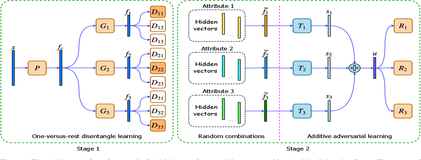 Figure 2 for Additive Adversarial Learning for Unbiased Authentication