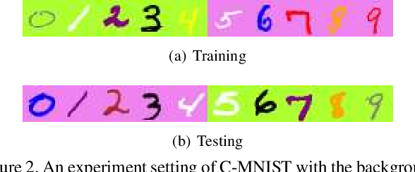 Figure 3 for Additive Adversarial Learning for Unbiased Authentication