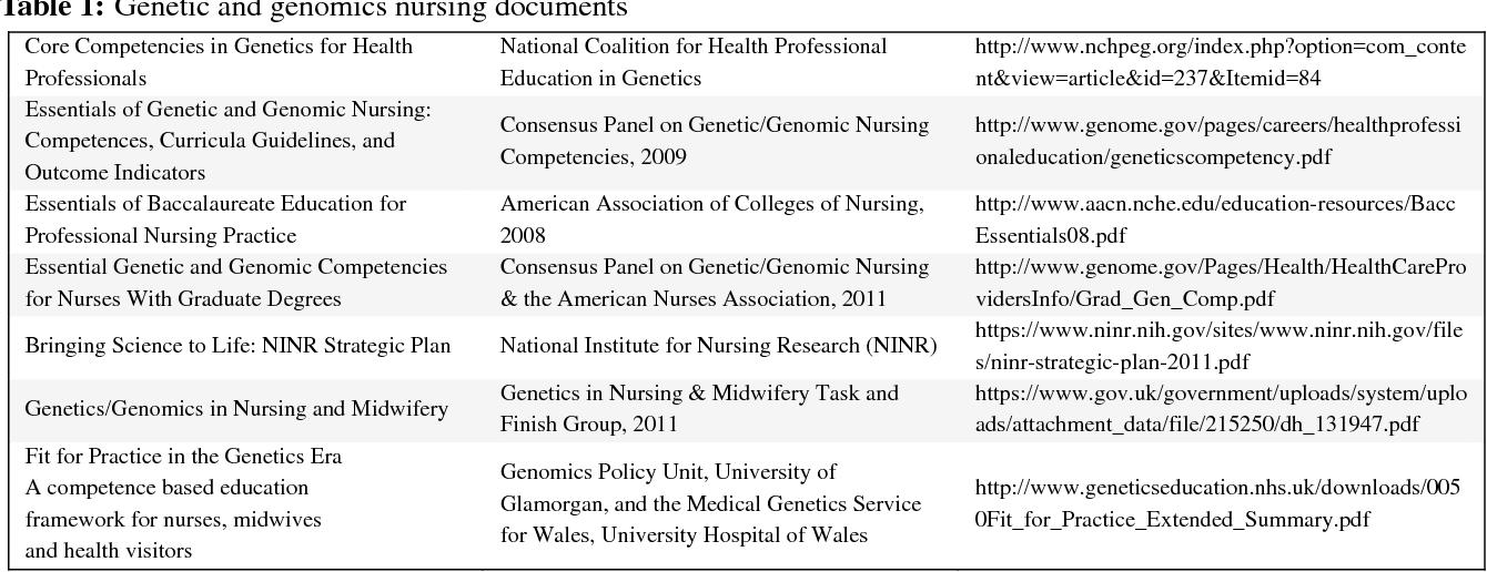 PDF] Genetics and genomics integration into undergraduate