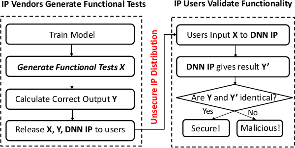 Figure 1 for On Functional Test Generation for Deep Neural Network IPs