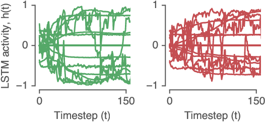 Figure 1 for Reverse engineering recurrent networks for sentiment classification reveals line attractor dynamics