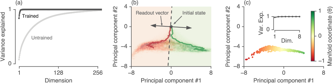 Figure 2 for Reverse engineering recurrent networks for sentiment classification reveals line attractor dynamics