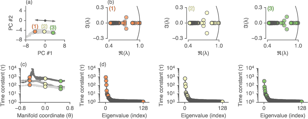 Figure 3 for Reverse engineering recurrent networks for sentiment classification reveals line attractor dynamics